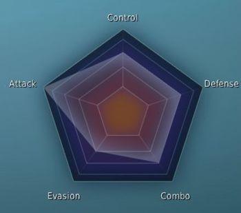 Dark Knight Class Stat Graph