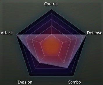 Berserker Class Stat Graph