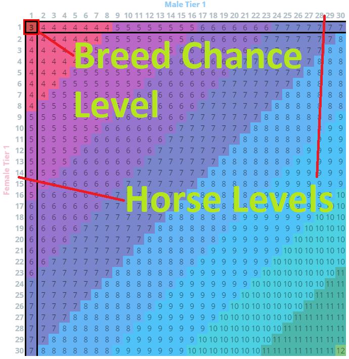 BDO Horse Breeding Chance