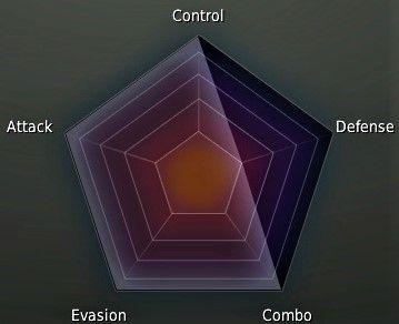 Ninja Class Stat Graph