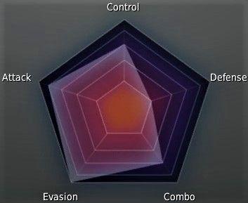 Ranger Class Stat Graph