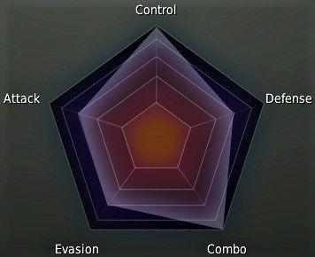 Striker Class Stat Graph