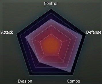 Warrior Class Stat Graph