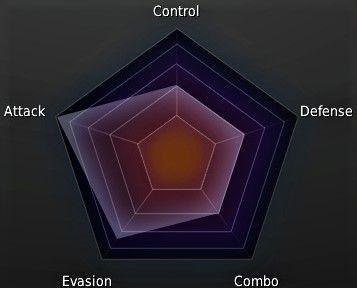 Wizard Class Stat Graph