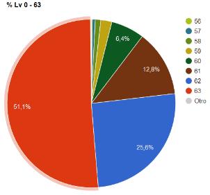BDO Leveling XP Chart