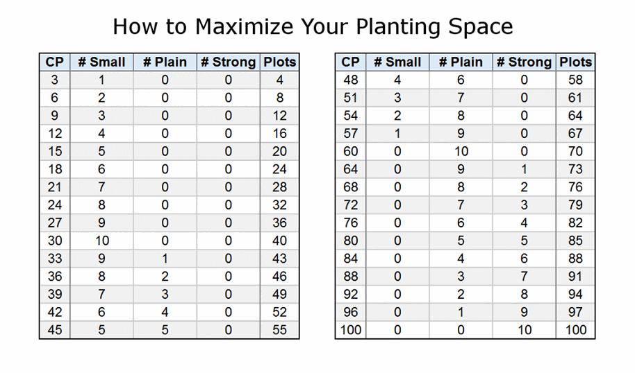 BDO Farming Fence Slots CP Chart