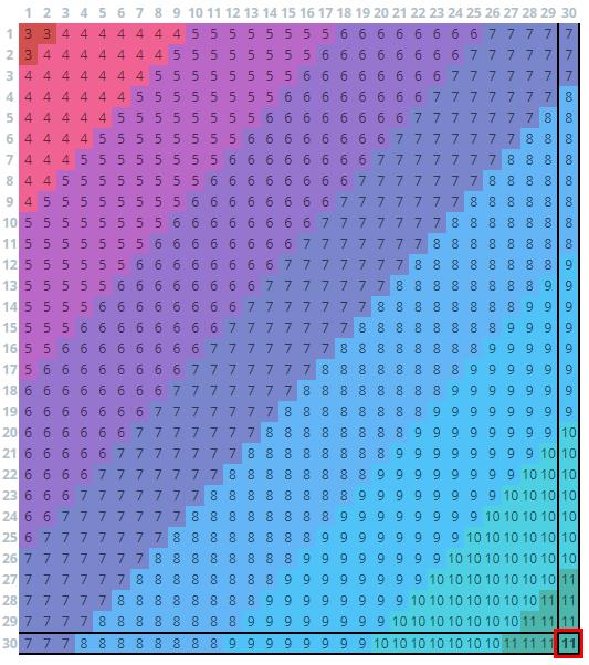 BDO Horse Breeding Chart