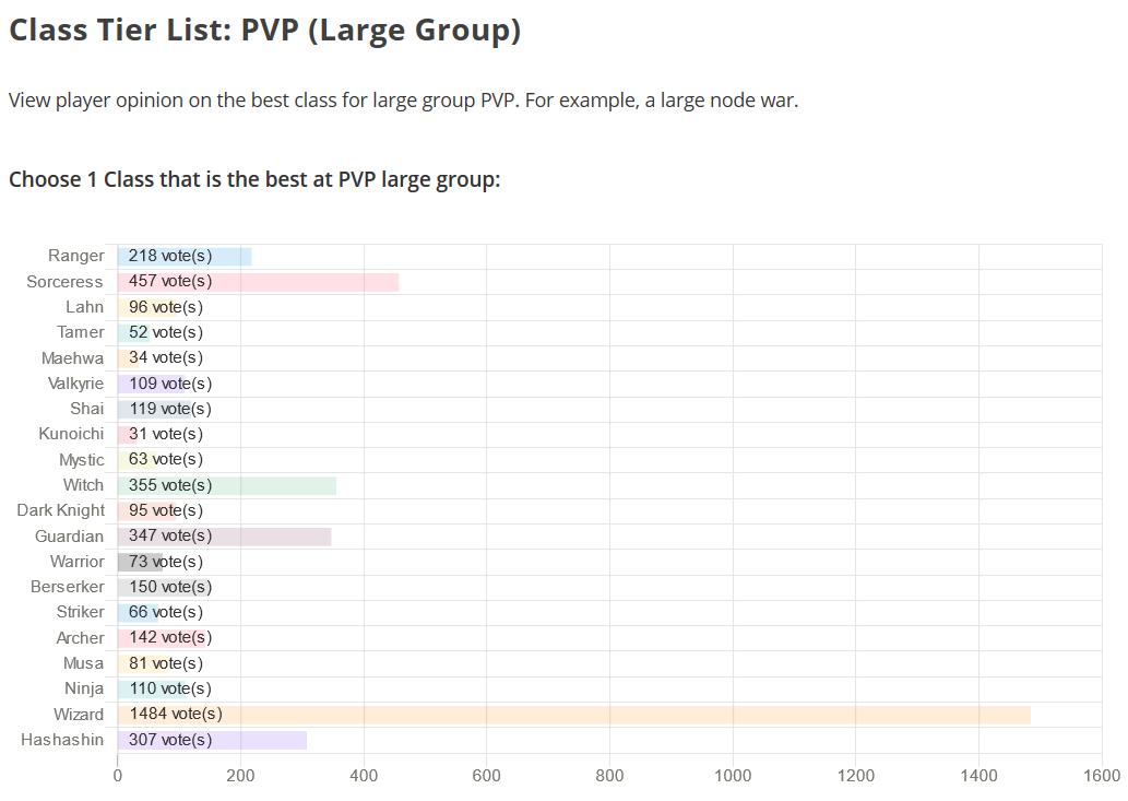 BDO Class Tier List: PVP Large Group