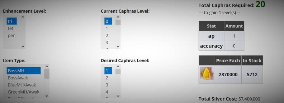 BDO Caphras Calculator & Simulator with Levels & Price