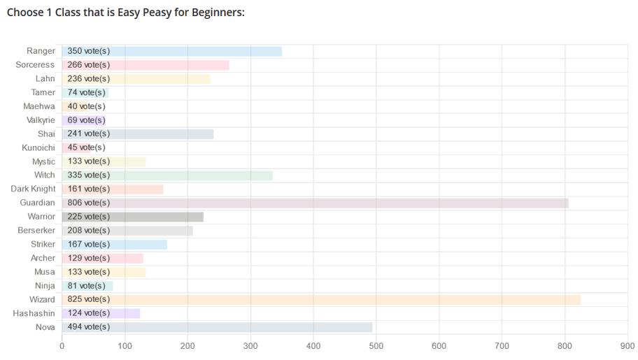 Best Class for Beginners: BDO Class Tier List